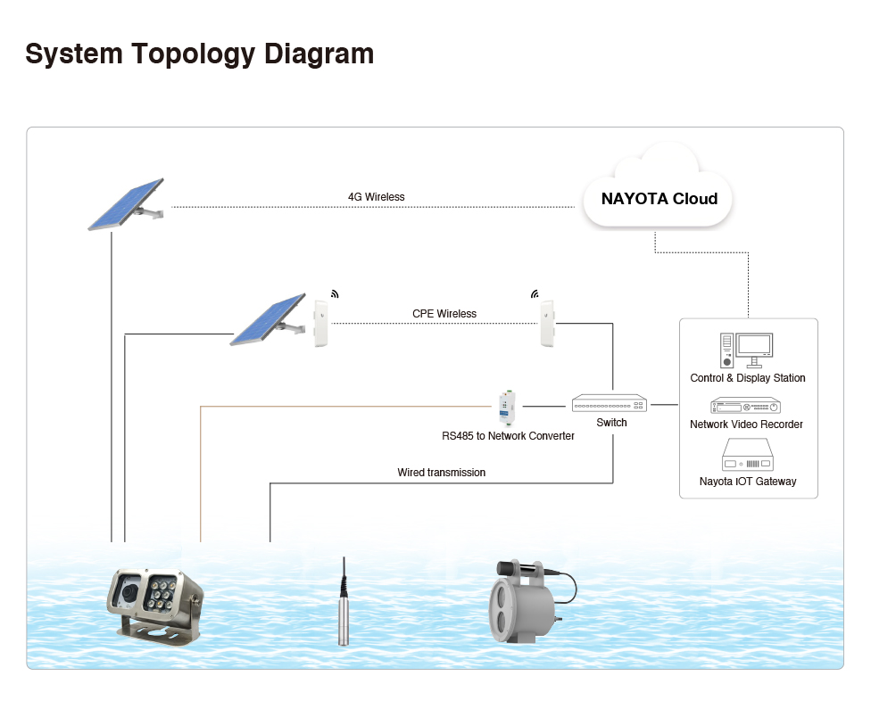 system-topology-diagram