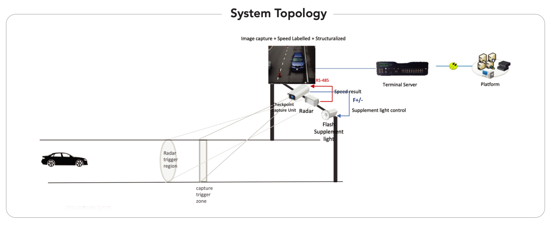 ANPR camera for checkpoint and highway speed camera